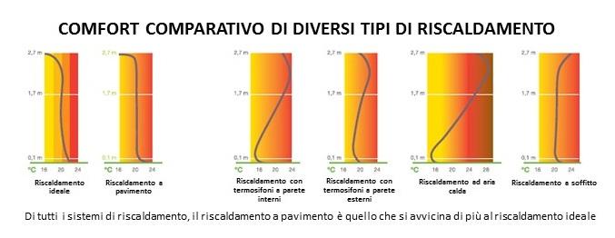 COMFORT COMPARATIVO DI DIVERSI TIPI DI RISCALDAMENTO